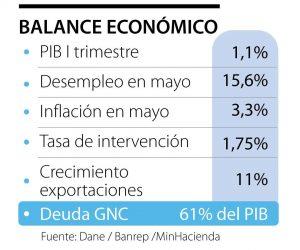 pib balance
