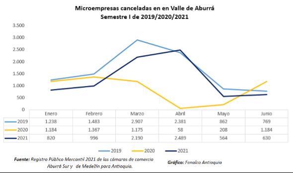 Grafico Micro