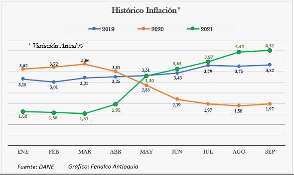 Gráfico inflación